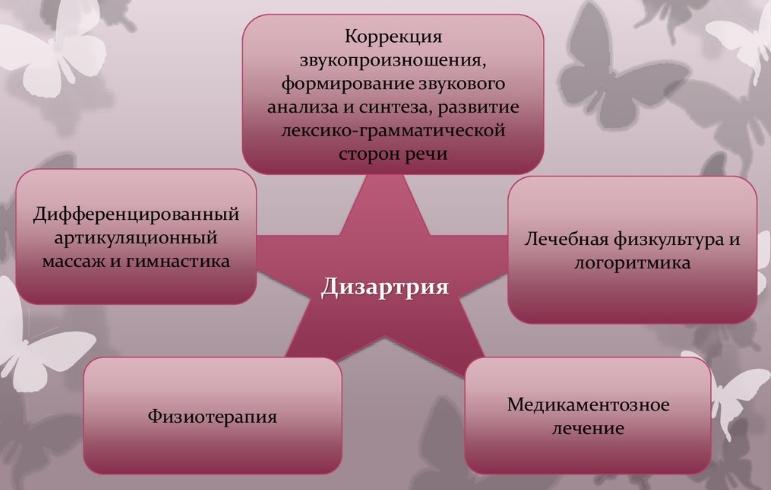 Комплексная терапия